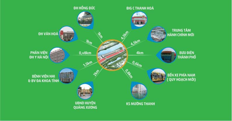 liên kết vùng dự án green park quảng xương